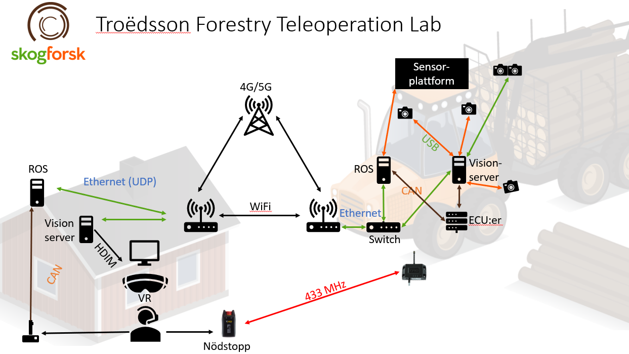House and tractor in background, arrows pointing at different network components. Illustration.